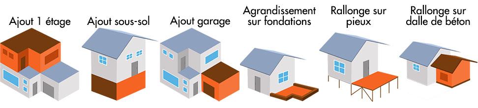 Tous les types d'agrandissement que vous pouvez choisir pour votre habitation au Québec.