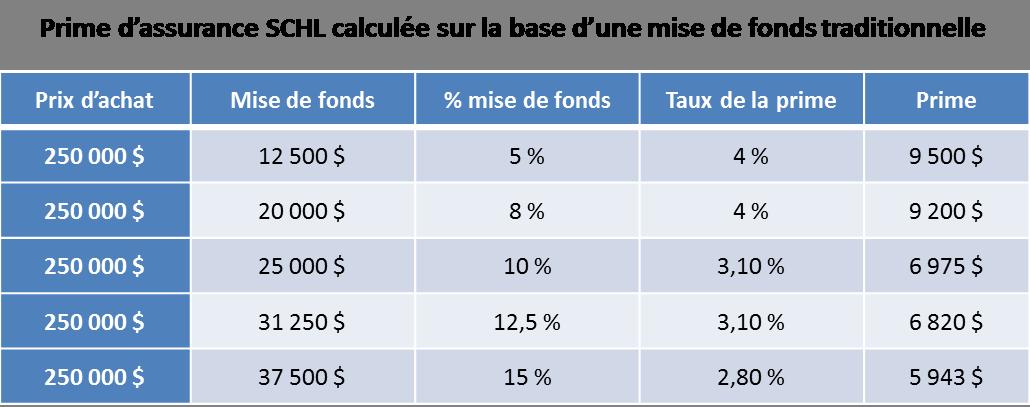 Prime assurance SCHL mise fonds traditionnelle