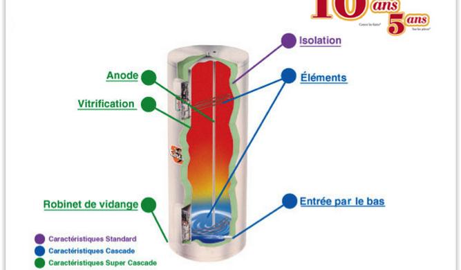 giant chauffe eau garantie