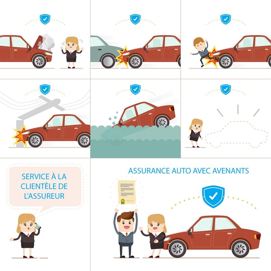couvertures assurance auto